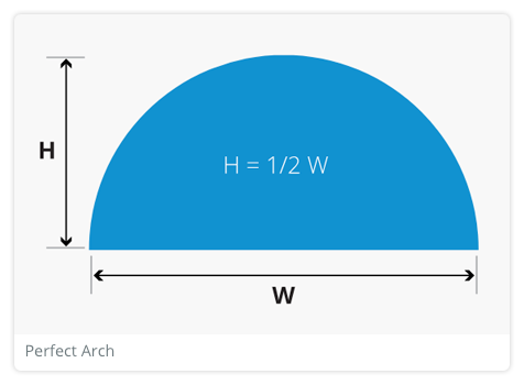 How to measure for perfect arches